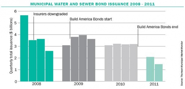 Municipal water and sewer bond issuance in the United States, 2008-11. (Source: Thomson Municipal Market Monitor)
