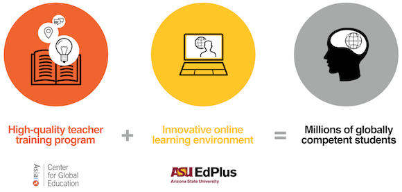 High-quality teacher training program + Innovative online learning environment = Millions of globally competent students
