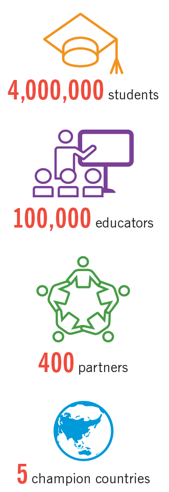 4,000,000 students; 100,00 educators; 400 partners; 5 champion countries