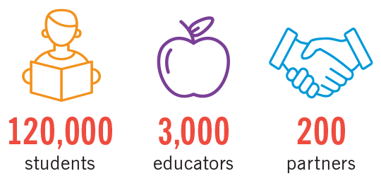 120,000 students; 3,000 educators; 200 partners