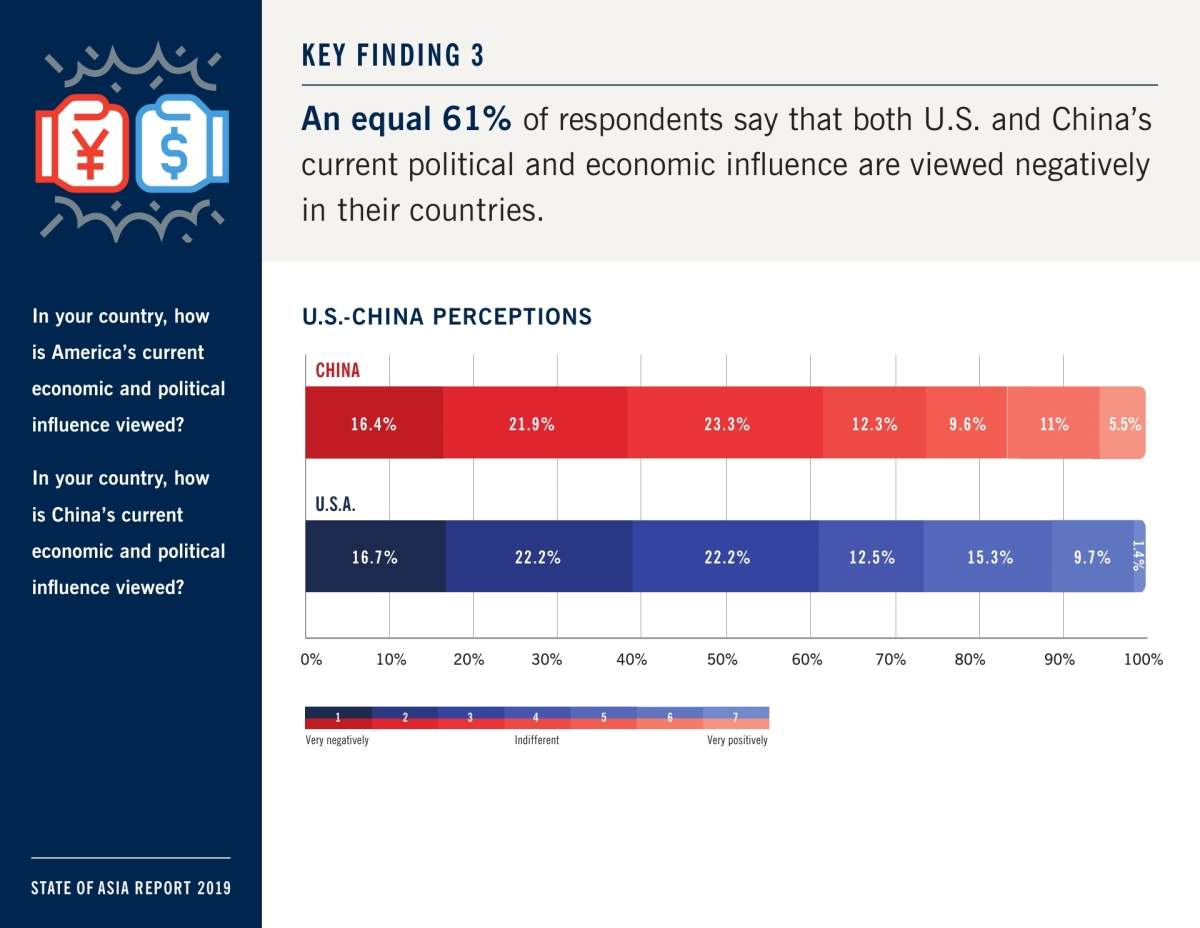 State of Asia: A Survey on Asia's Changing Landscape