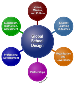 The Global School Design: Six Domains of Global School Planning