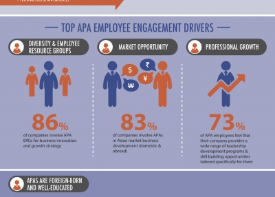 Survey finds that despite improvements, companies should do more to engage APAs.