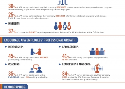 Infographic: 2016 Asian Pacific Americans Corporate Survey