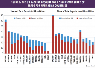 US China Asian trade