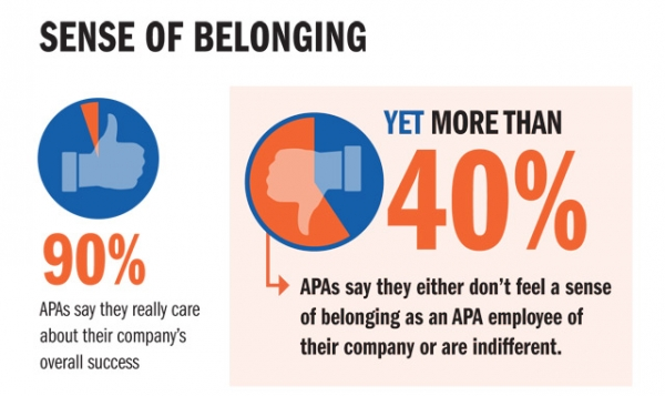 Over 40 percent of Asian Pacific Americans working at Fortune 500 Companies say they either don't feel a sense of belonging in the workplace or are indifferent.