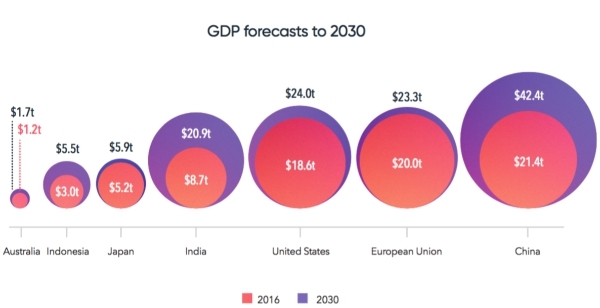 GDP forecasts to 2030