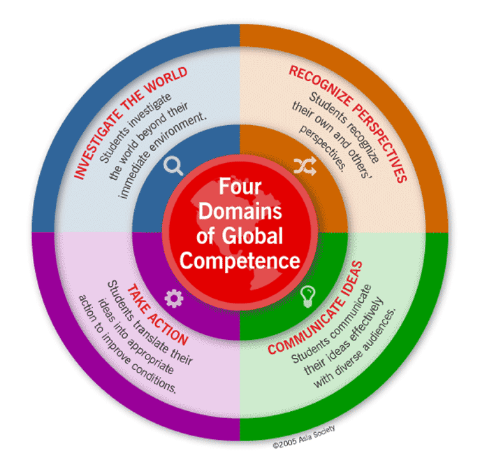 The Four Domains of Global Competence [image and description]