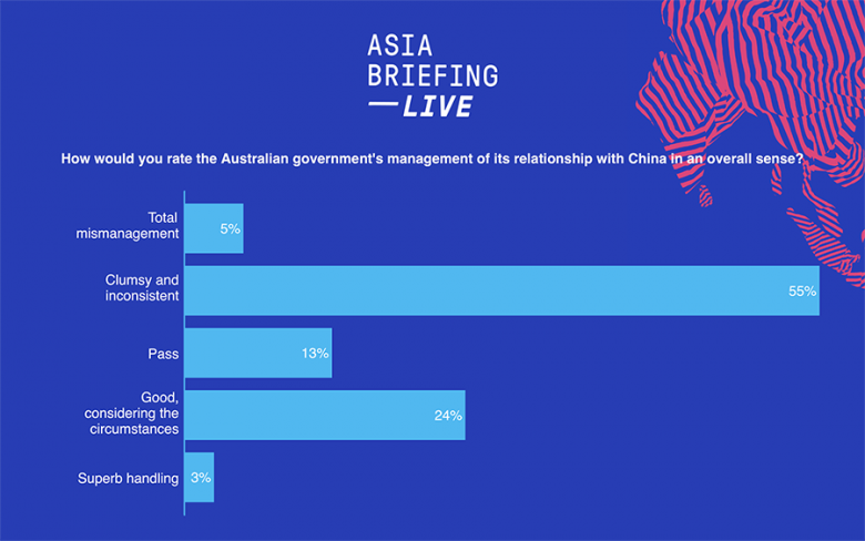 AB #26 - ABL Poll China management