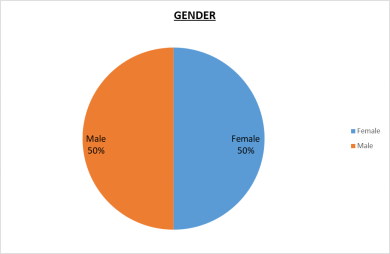 501(c)(3) Leadership Pie Charts 50% Male, 50% Female