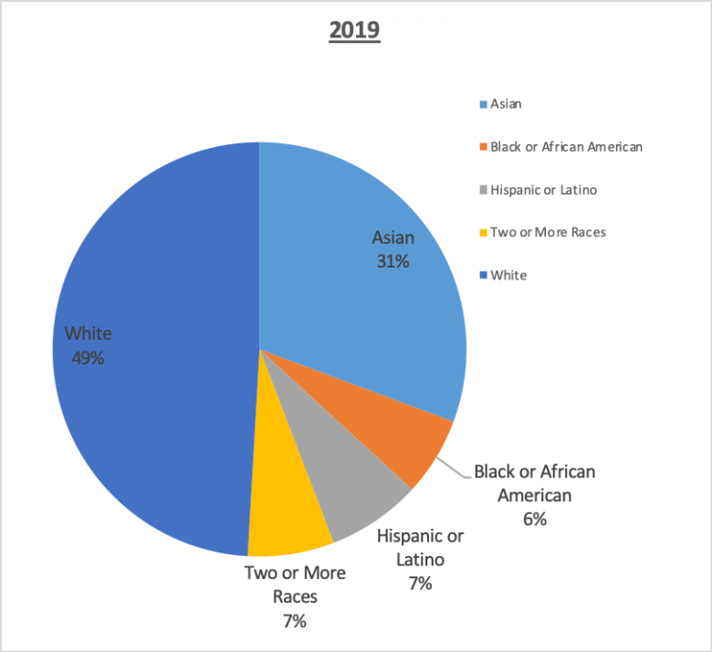 501(c)(3) staff Race and Ethnicity 2019 49% White, 31% Asian, 7% Hispanic or Latino, 7% Two or more races, 6% Black or African American