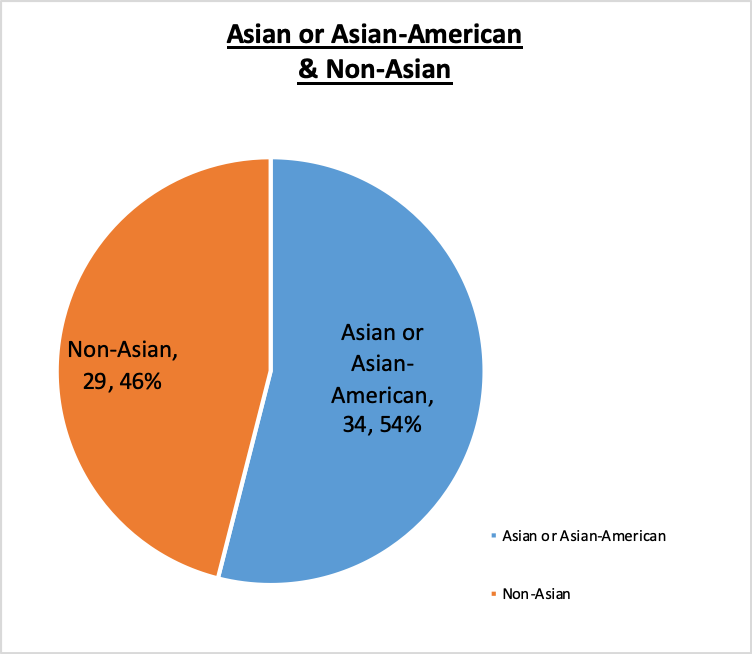Board of Trustees October 2020 46% Non-Asian, 54% Asian or Asian-American