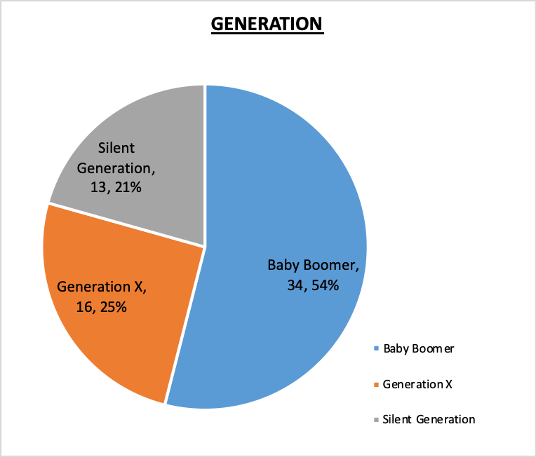 Board of Trustees Generation Pie Chart October 2020 54% Baby Boomer, 25% Generation X, 21% Silent Generation